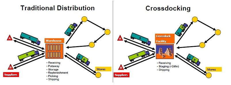How Cross Docking Helps in Supply Chain Management?